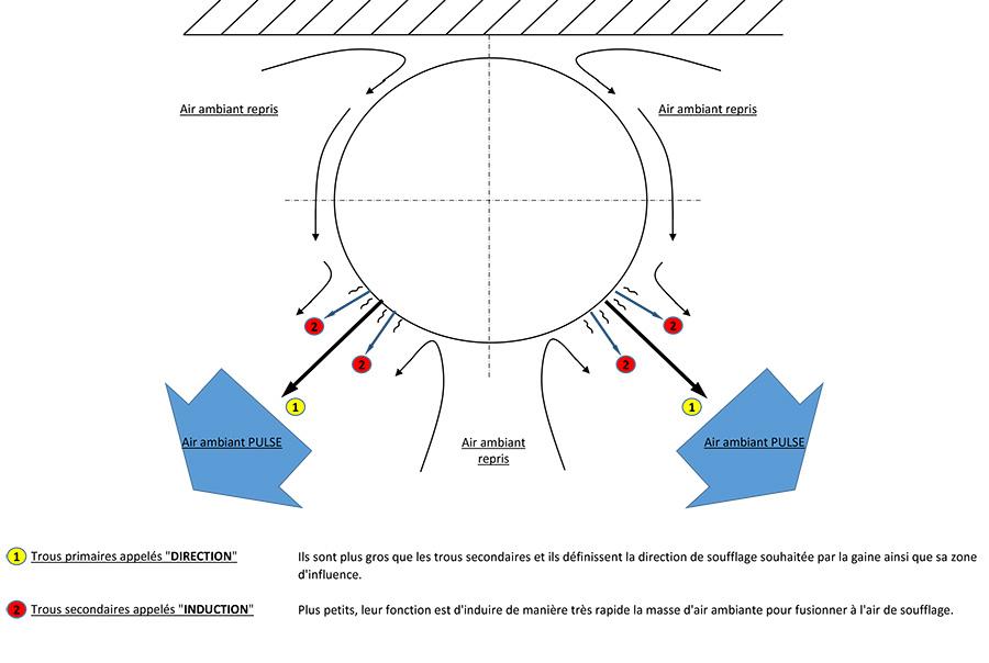 Schéma de la PULSION